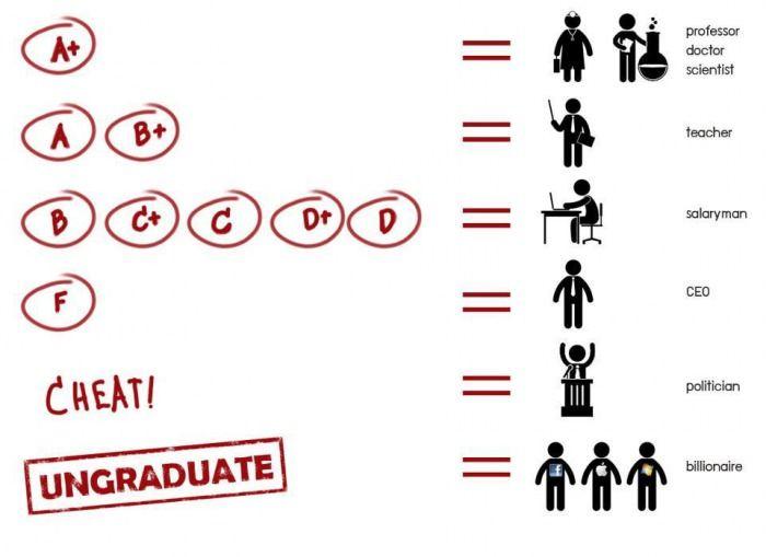 Grade and Job